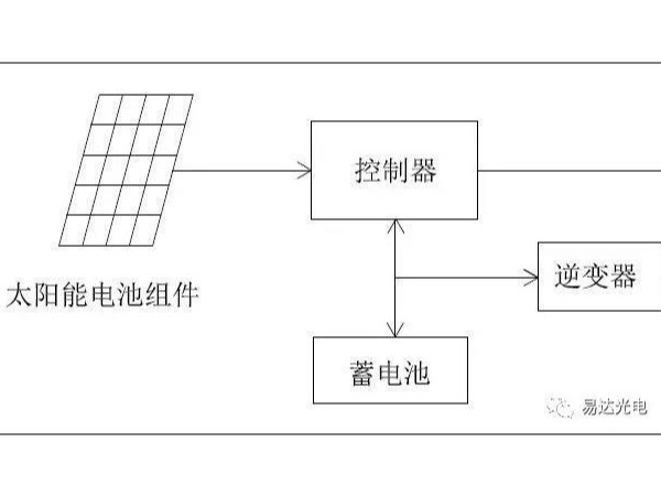 水文水利监控太阳能光伏发电供电解决方案优缺点值得看——星火快讯