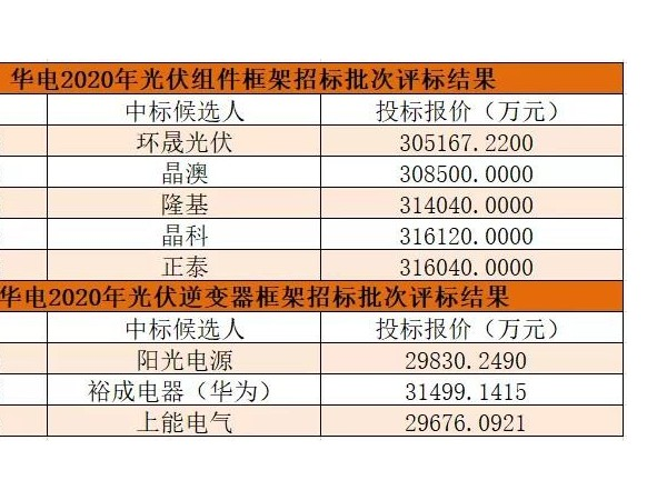 环晟、晶澳、隆基、华为、上能等拟中标华电2.04GW光伏电站组件