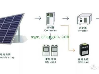 太阳能发电是什么原理太阳能发电