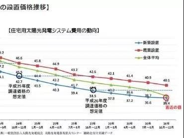 太阳能发电优势(日本)