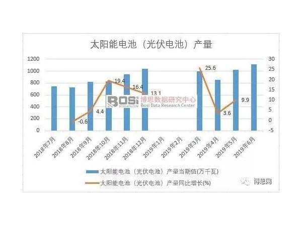 中国太阳能电池板投资前景研究报告与市场分析