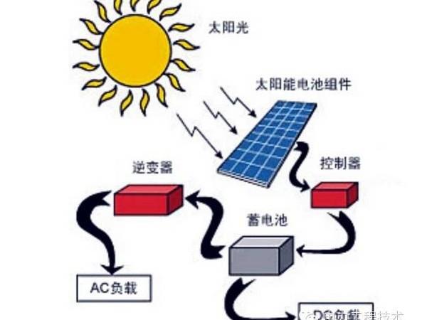 光伏小知识:太阳能光伏发电解析——星火太阳能