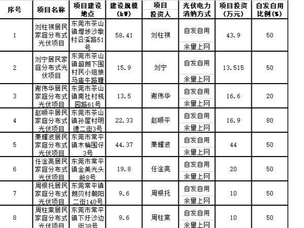 东莞市11月备案77户家庭分布式太阳能光伏发电项目,平均19.33kW/户