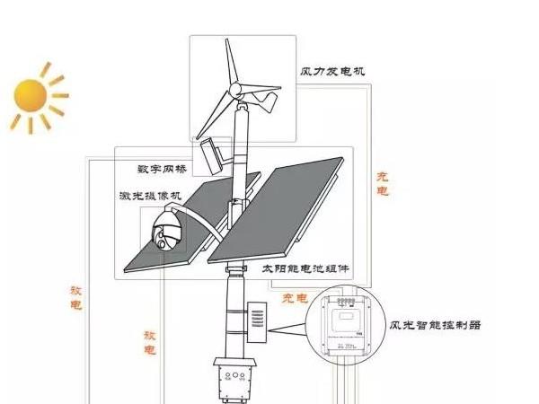 太阳能、风能互补供电监控系统