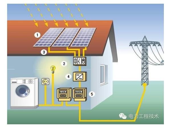 3000W太阳能离网光伏发工程系统解析
