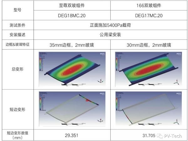 天合光能发布《至尊组件技术白皮书》:技术新标杆,迈向600W