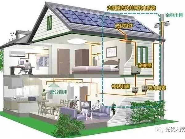 新能源的市场越来越大,太阳能光伏发电很受关注!