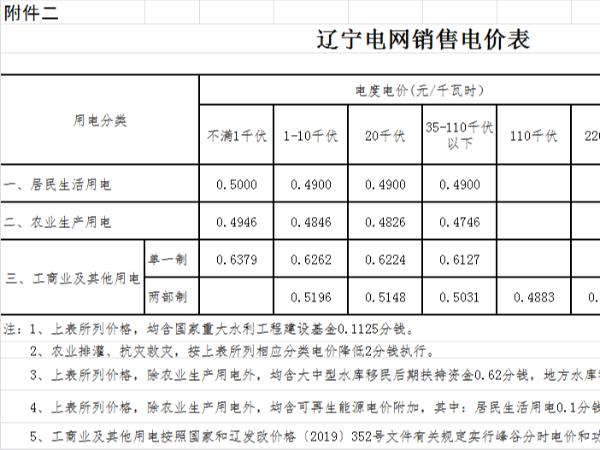 辽宁2021年电网销售电价表,光伏电站是企业的不二之选