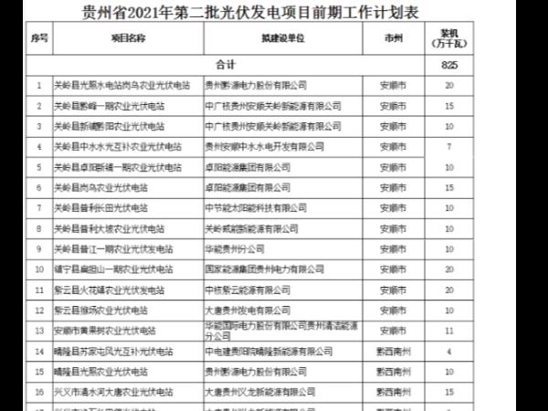 贵州省2021年第二批光伏发电项目开展前期工作计划