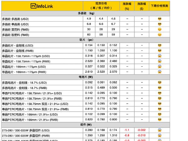 多晶光伏组件下降至最低1.25元/瓦