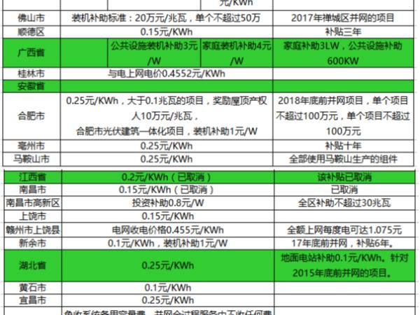中国太阳能光伏发电补贴需要多少钱,部分地区明细