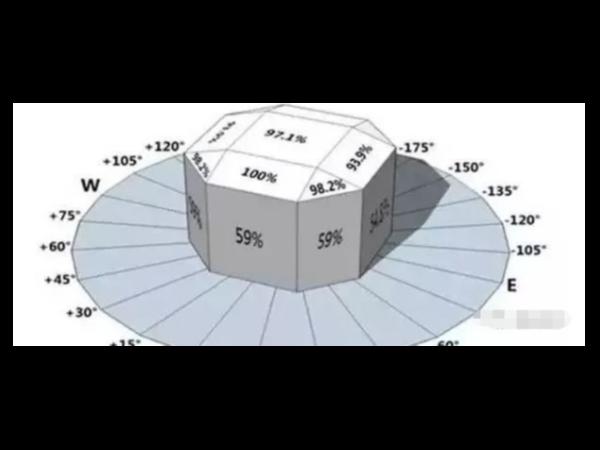 巧用方位角和倾斜角增大光伏电站的发电量