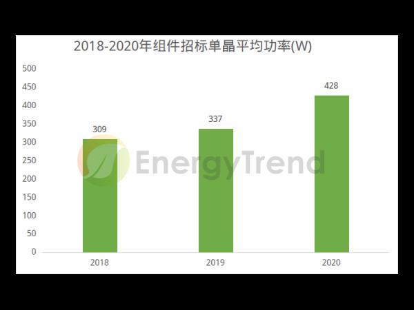 高功率太阳能板迭代加速,主流企业密集布局大尺寸产能--星火