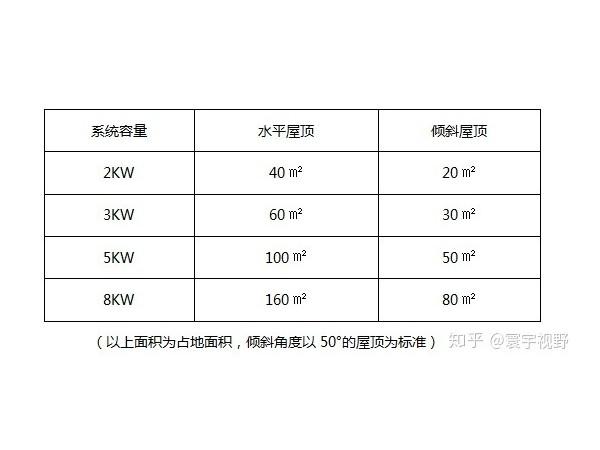 家庭安装 100 平米太阳能光伏发电要多少钱,多久能回本
