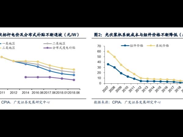 """中国太阳能光伏发电已成新一轮""""高铁式""""投资机会!"""