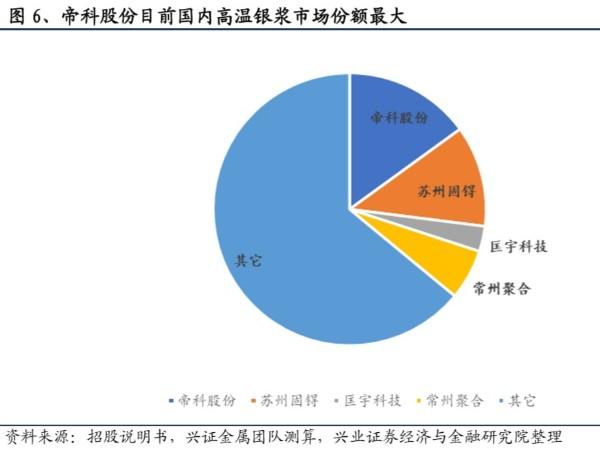 百亿光伏银浆蓄势待发:国产替代重要环节 市场竞争激烈
