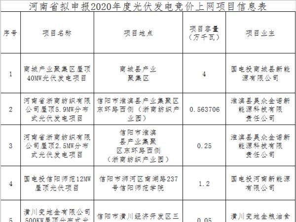 河南公示96个拟申报2020年竞价太阳能光伏发电项目450MW