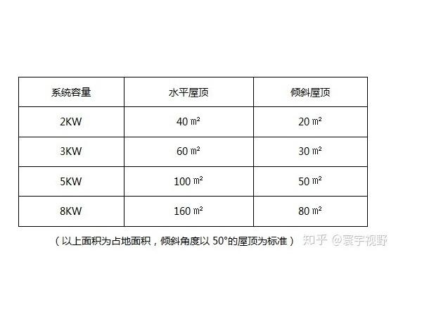 家庭安装 100 平米太阳能光伏发电要多少钱?