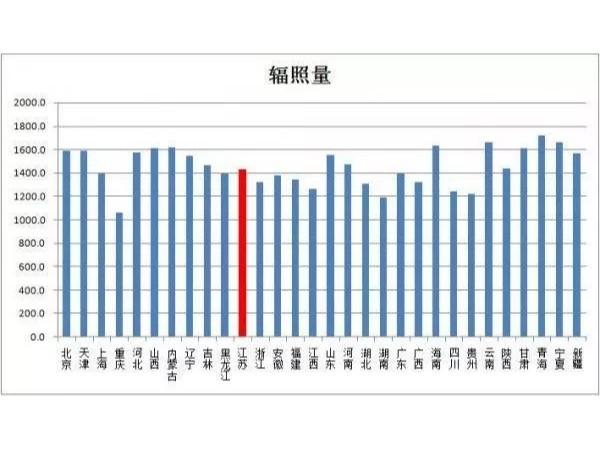 盘点:国内哪个省市光伏企业分布最多?