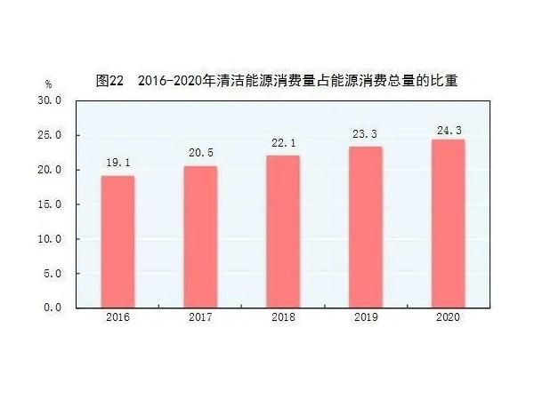 2020年末中国并网太阳能发电装机253GW