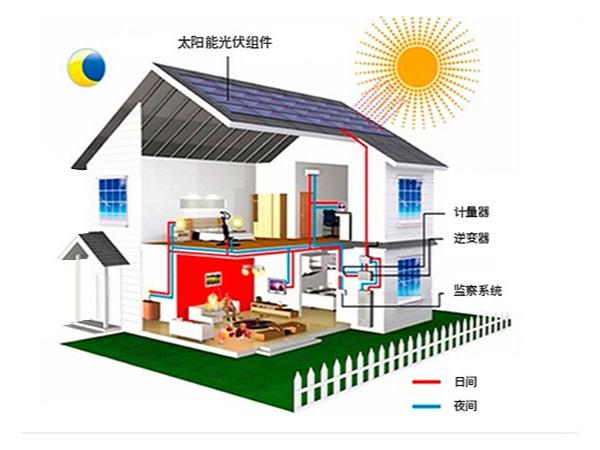 家庭分布式光伏电站解决方案