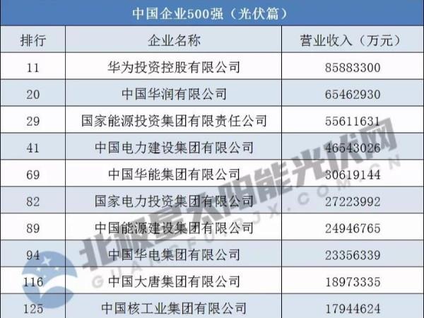 中国企业500强:华为、晶科、特变电工等26家涉光伏企业上榜